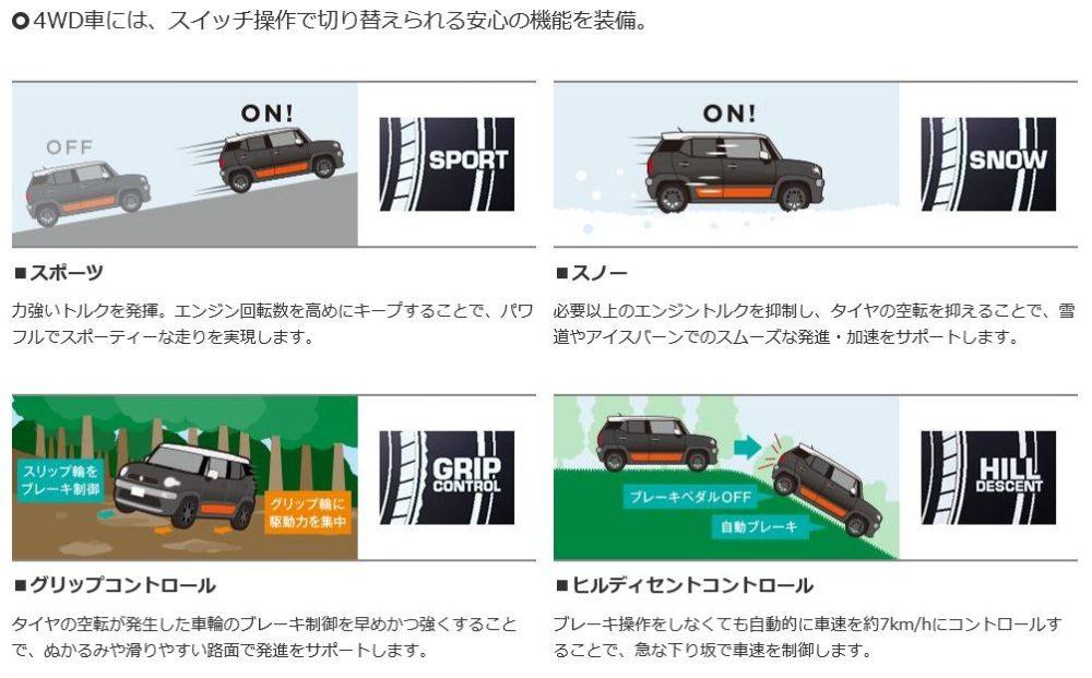 クロスビー 4WDシステム